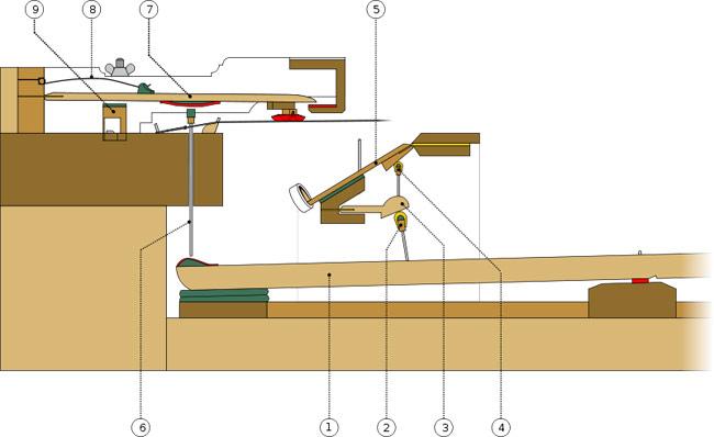 方形钢琴打击机组结构示意图
